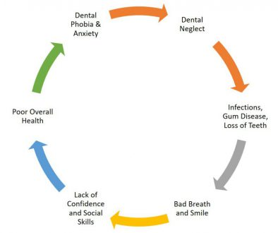 Dental, Mental and overall health flowchart